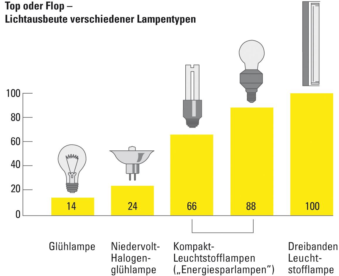 Aschaffenburger versorgungs gmbh lampen energiespartipp for Lampen namen