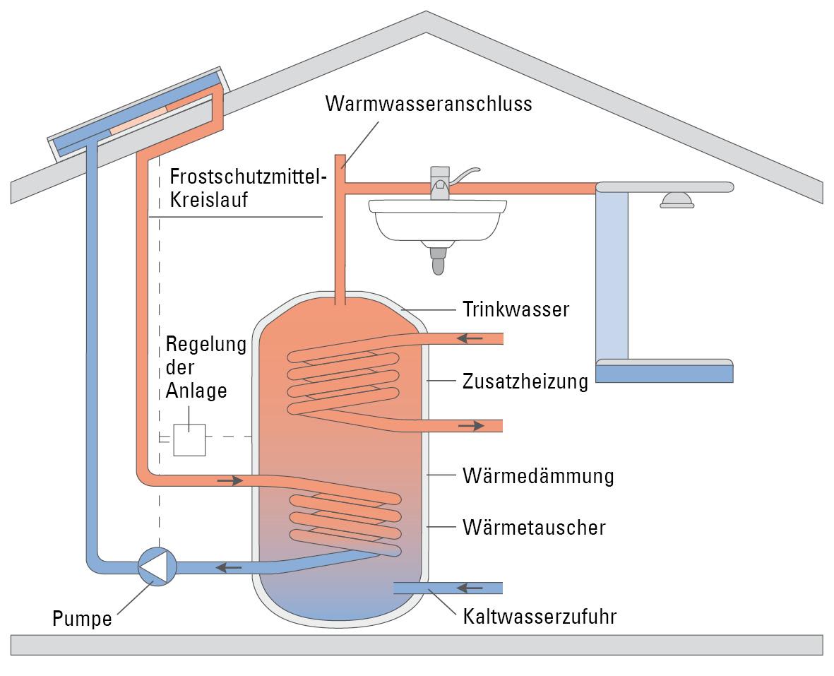 vbz einsatz von solarthermie. Black Bedroom Furniture Sets. Home Design Ideas